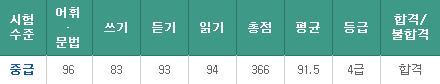韓国語能力試験 6級合格☆