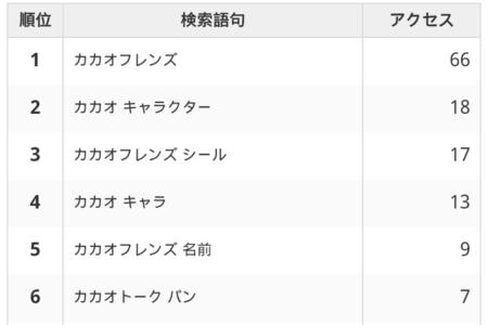 【カカオフレンズ】10月のアクセス解析
